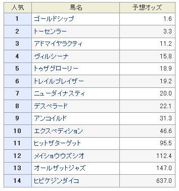 京都大賞典予想オッズ2013.jpg