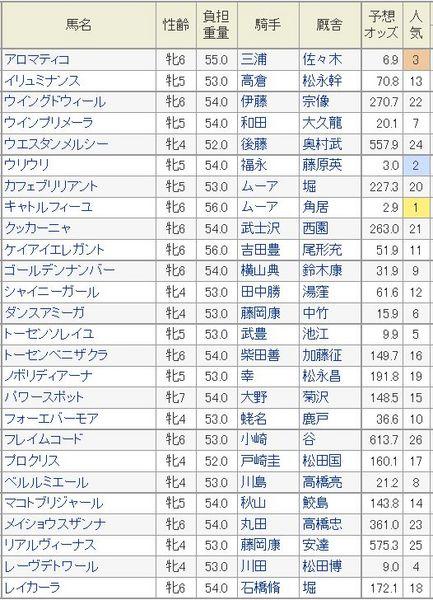 京都牝馬特別2015予想オッズ.jpg