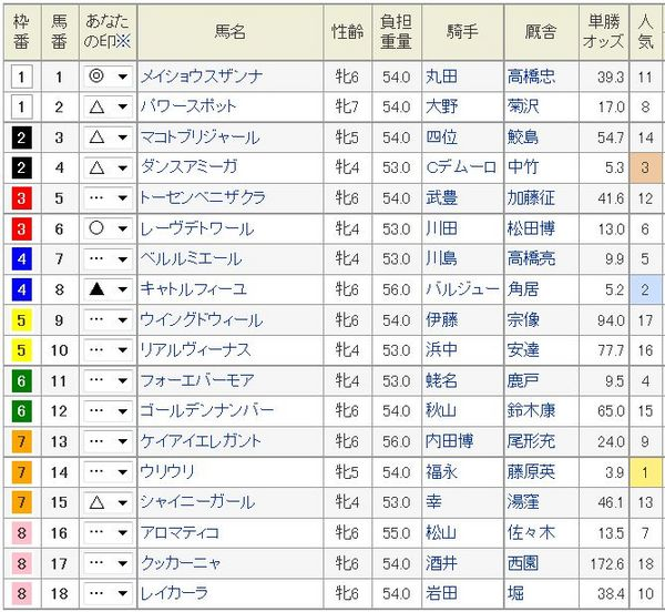 京都牝馬S2015枠順、予想印.jpg