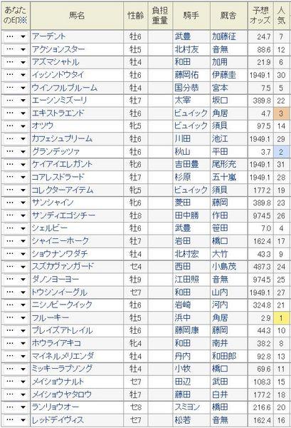 京都金杯2015予想オッズ.jpg
