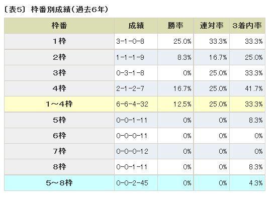 京都金杯過去6年の枠番別成績.jpg