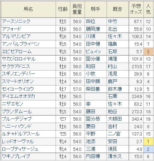 京阪杯2014予想オッズ.jpg