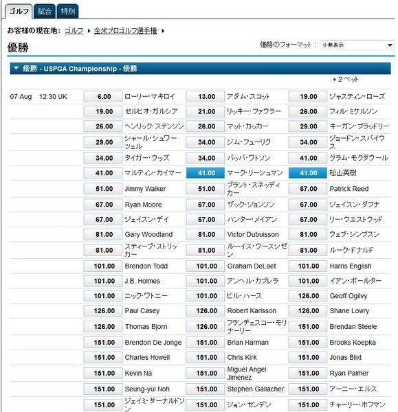 全米プロ2014優勝オッズ.jpg
