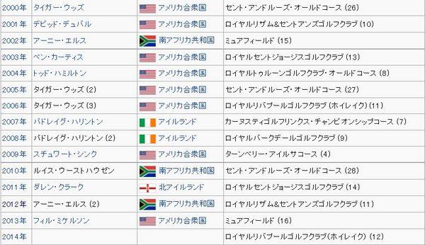 全英オープン歴代チャンピオン.jpg