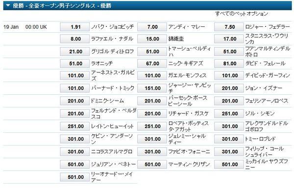 全豪オープン2015優勝オッズ2.jpg