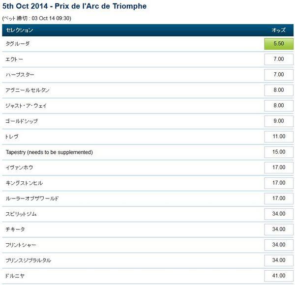 凱旋門賞2014オッズ(10月2日).jpg