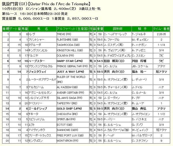 凱旋門賞2014結果、着順.jpg