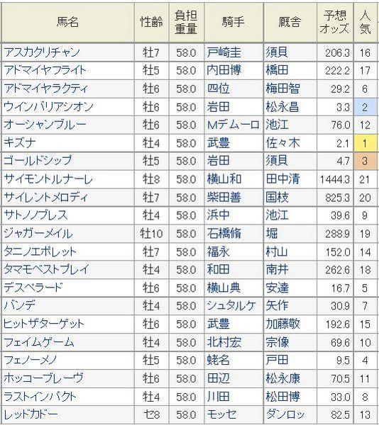 天皇賞春2014予想オッズ2.jpg