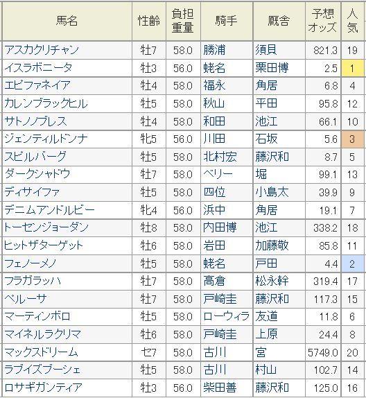 天皇賞秋2014予想オッズnetkeiba.jpg