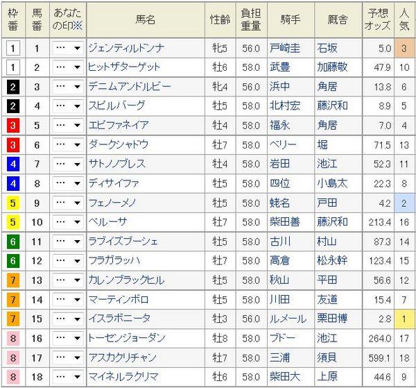天皇賞秋2014枠順、オッズ.jpg