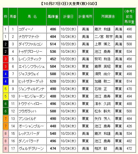 天皇賞秋調教後の馬体重.jpg
