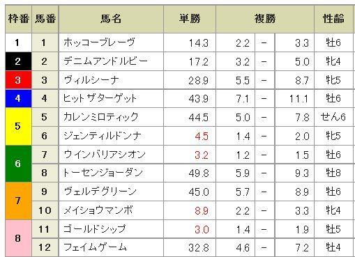 宝塚記念2014当日オッズ(朝9:00).jpg