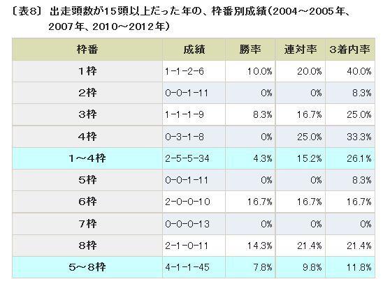 宝塚記念2014枠番別成績.jpg