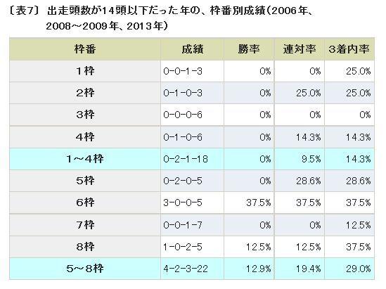 宝塚記念2014枠番別成績1.jpg