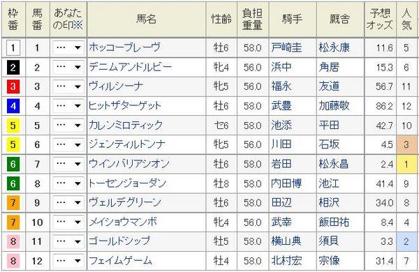 宝塚記念2014枠順、馬番.jpg