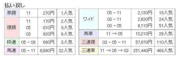 宝塚記念2014結果、払い戻し.jpg