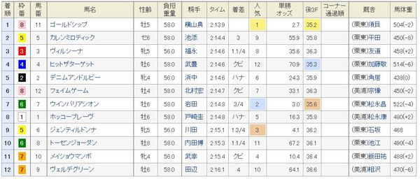 宝塚記念2014結果、着順.jpg