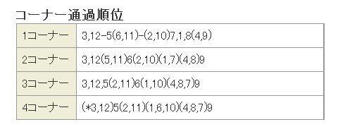 宝塚記念2014通過順位.jpg