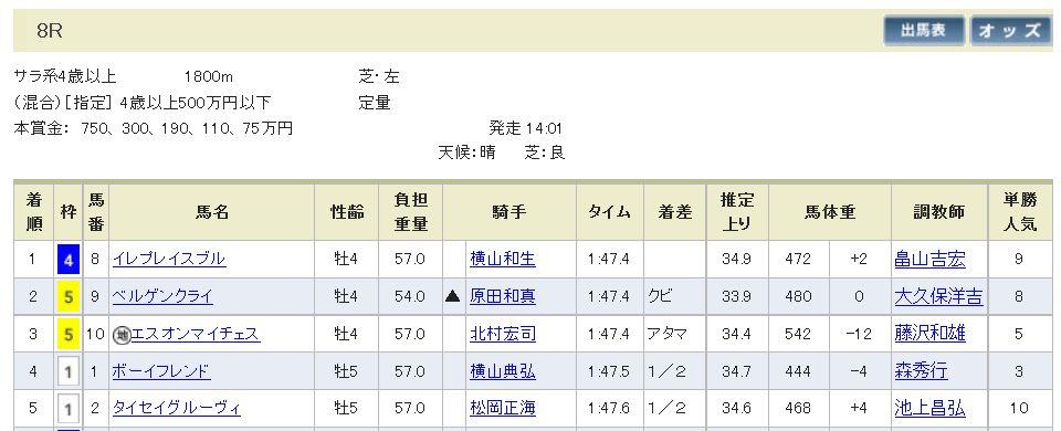 小木曽20140426東京8R的中!.jpg