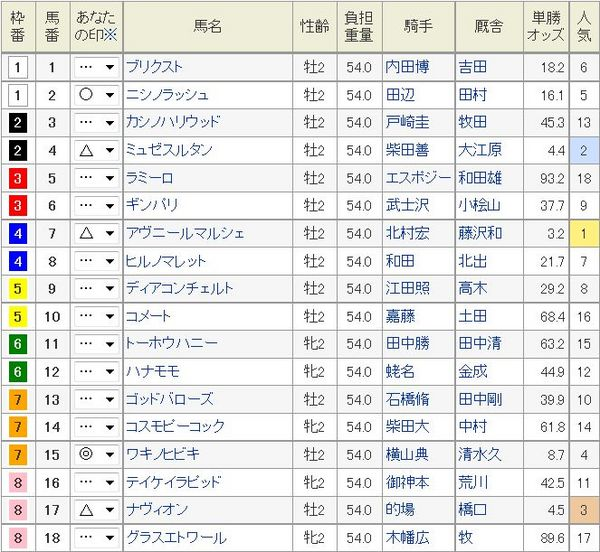 新潟2歳S2014枠順、オッズ.jpg