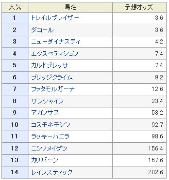 新潟記念予想オッズ2013.jpg