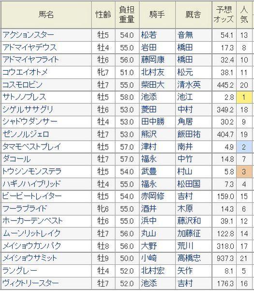 日経新春杯2015ハンデ.jpg