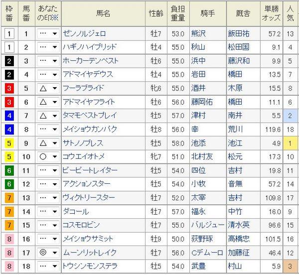 日経新春杯2015枠順、予想印.jpg