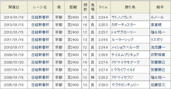 日経新春杯過去10年勝ち馬.jpg