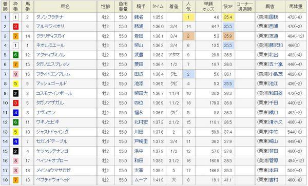 朝日杯FS2014着順、結果.jpg