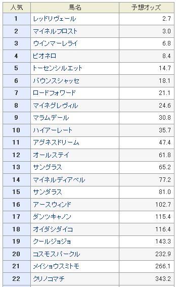 札幌2歳S予想オッズ2013.jpg