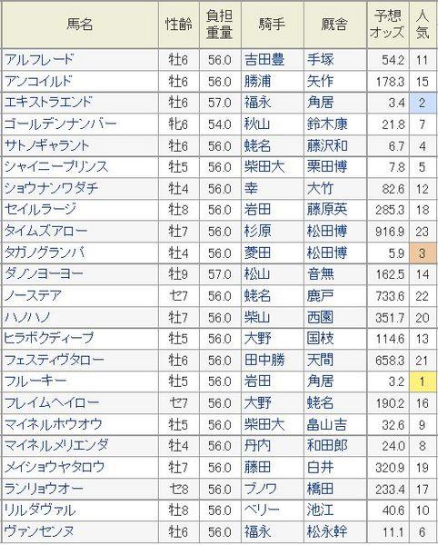 東京新聞杯2015予想オッズ.jpg