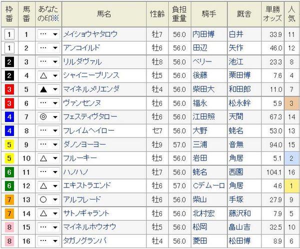 東京新聞杯2015予想印.jpg