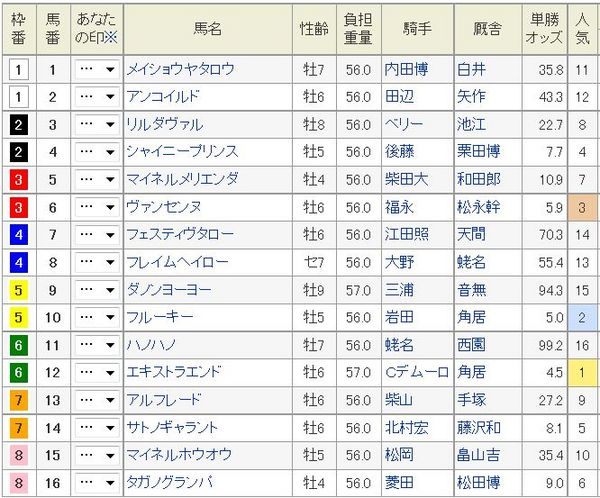 東京新聞杯2015枠順、オッズ.jpg