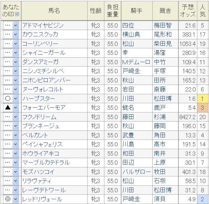 桜花賞2014予想オッズ.jpg