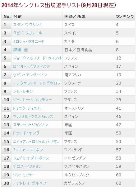 楽天ジャパンオープン2014出場選手一覧.jpg