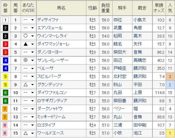毎日王冠2014枠順、オッズ.jpg