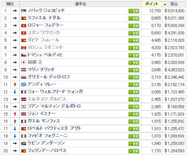 男子テニス世界ランキング2014年9月28日.jpg