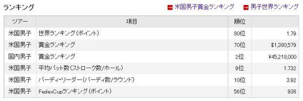 石川遼データ2014.jpg