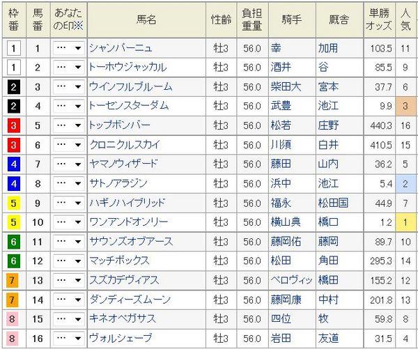 神戸新聞杯2014枠順、オッズ.jpg