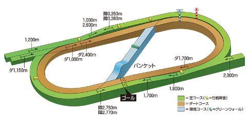 福島コース立体図.jpg