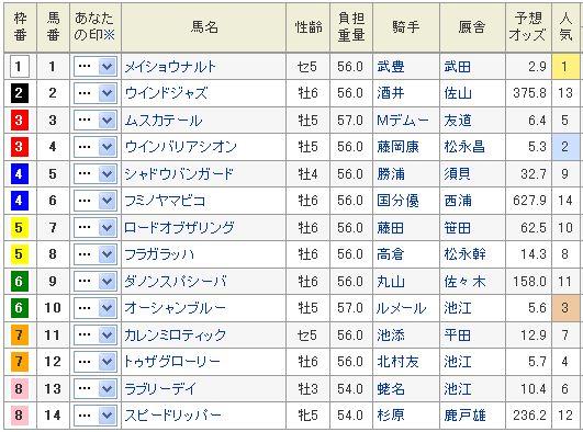 金鯱賞2013予想オッズ.jpg