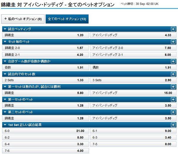 錦織圭vsアイバン・ドッディグのオッズ.jpg