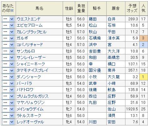 阪急杯2014予想オッズ.jpg