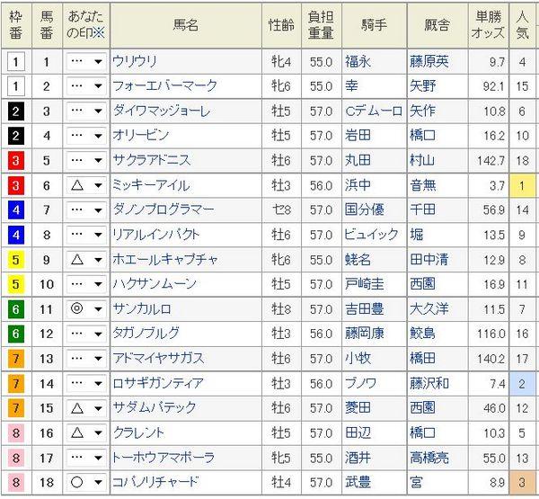 阪神カップ2014予想印.jpg