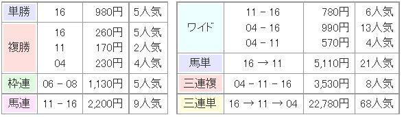阪神JF2014払い戻し.jpg