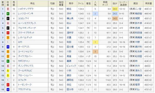 阪神JF2014結果、着順.jpg
