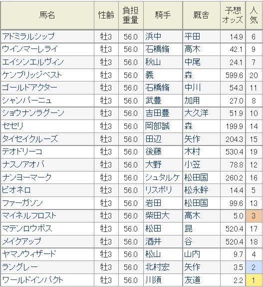 青葉賞2014予想オッズ.jpg