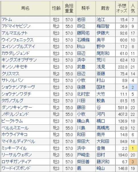 NHKマイルカップ2014予想オッズ.jpg