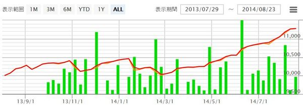 Ashika20140823グラフ.jpg