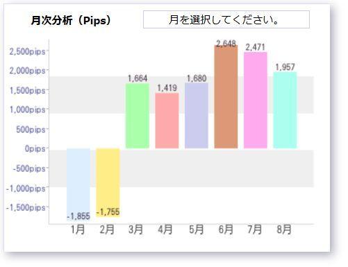 Ashika20140823月次成績.jpg
